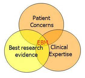 Systematic Review and Evidence Synthesis as a Practice and